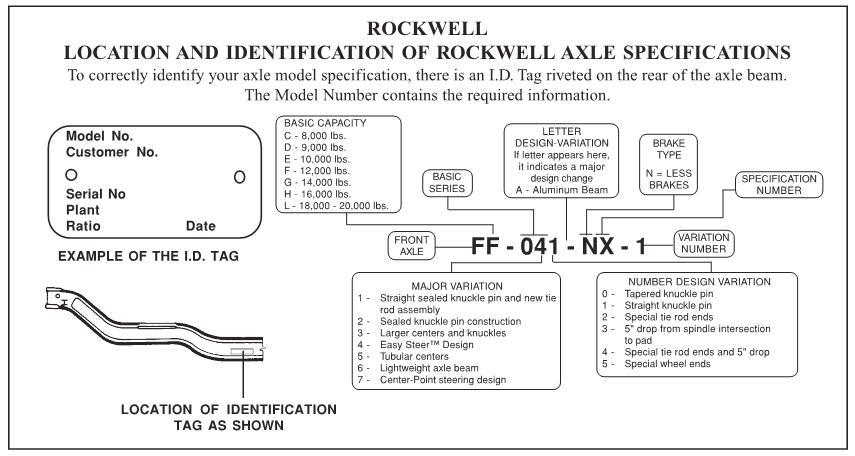 Rockwell Differential Identification Related Keywords